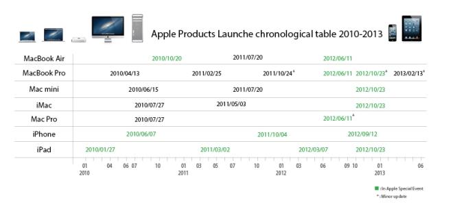appleProdacuts2010-2013