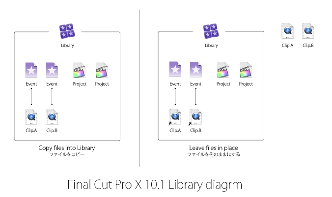 fcpx_library